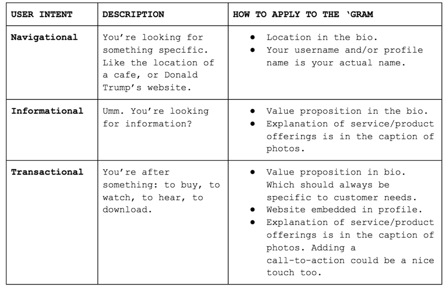 User intent table