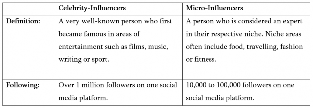 Differences between celebrity and micro influencers