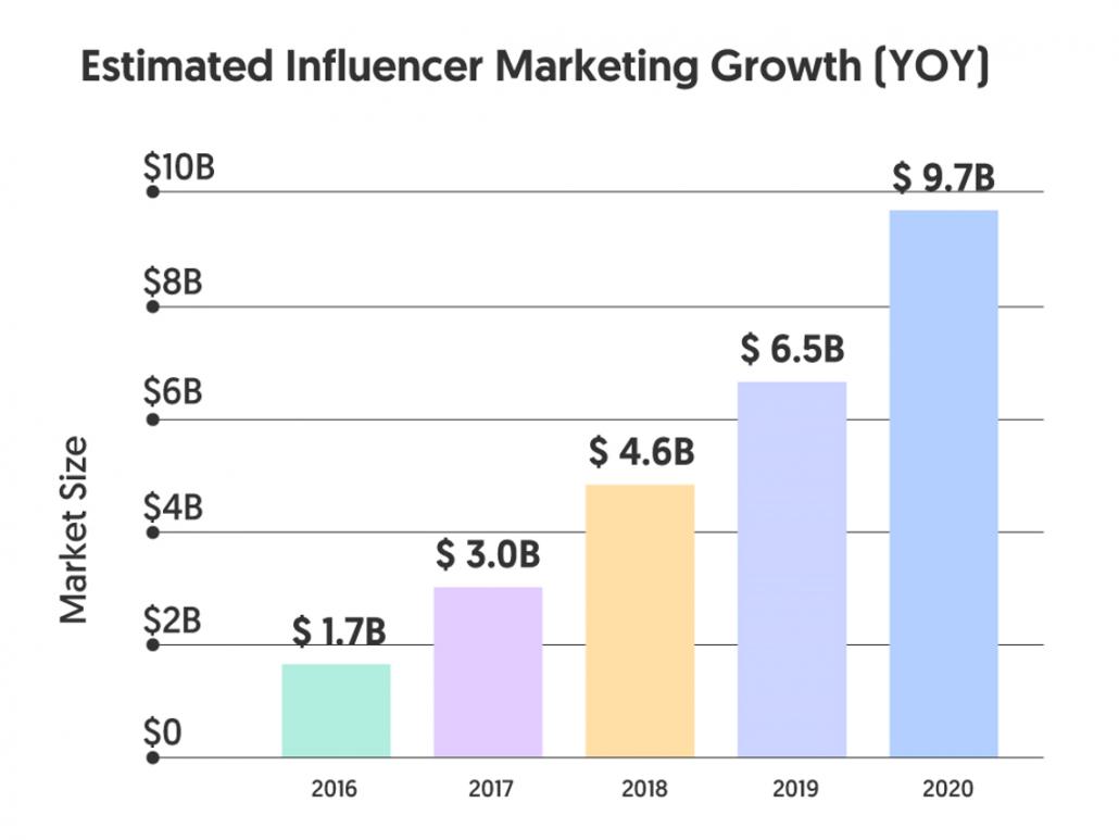 Estimated Influencer Marketing Growth