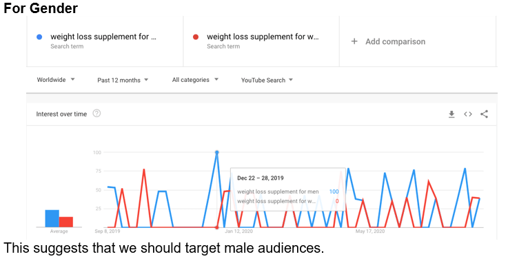 Google Trends Data gender