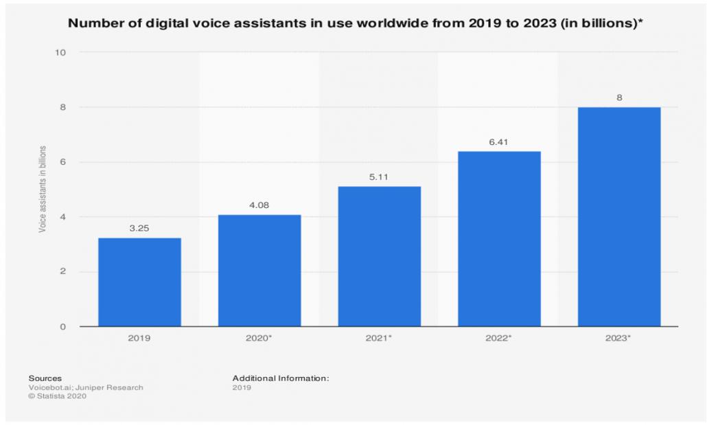Number of digital voice assistants worldwide