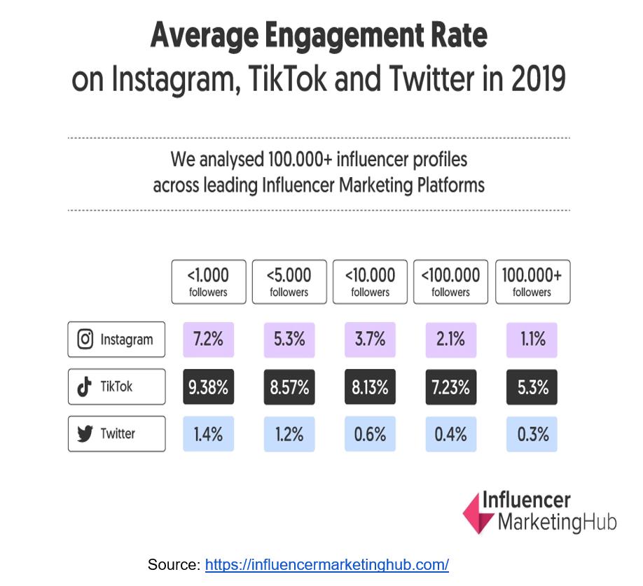 TikTok avergae engagement rate