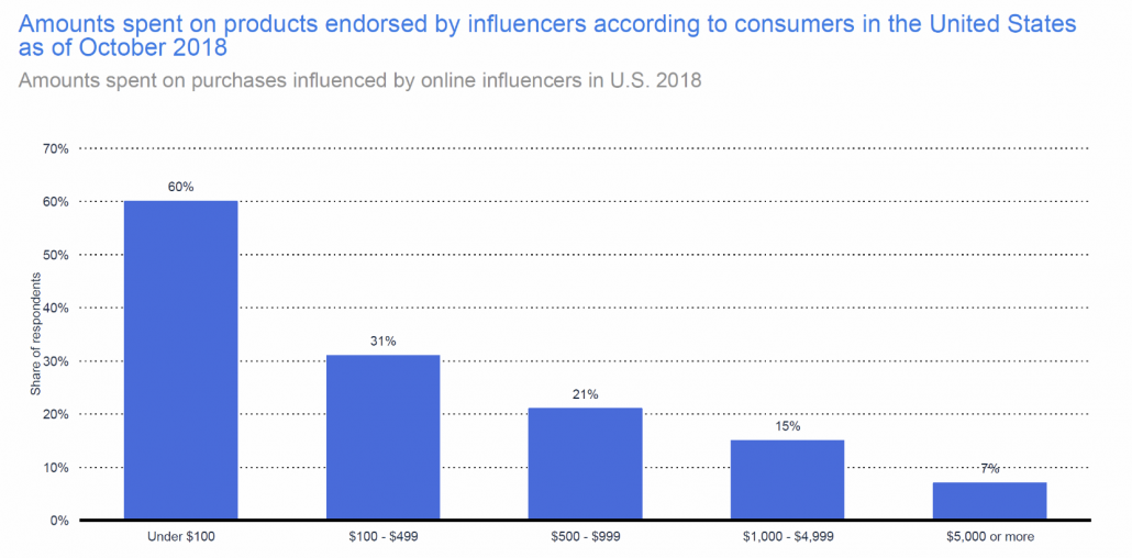 amounts spent on products endorsed by influencers