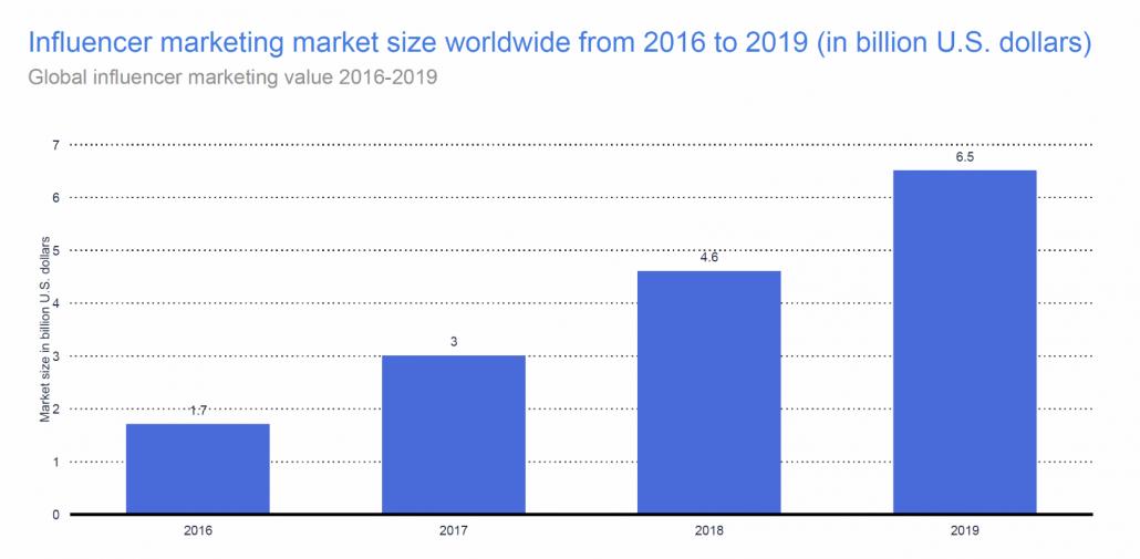 influencer marketing market size worldwide