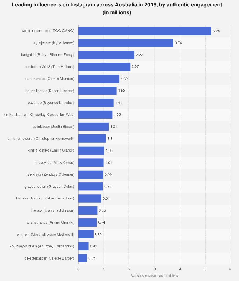 leading influencers on instagram in australia