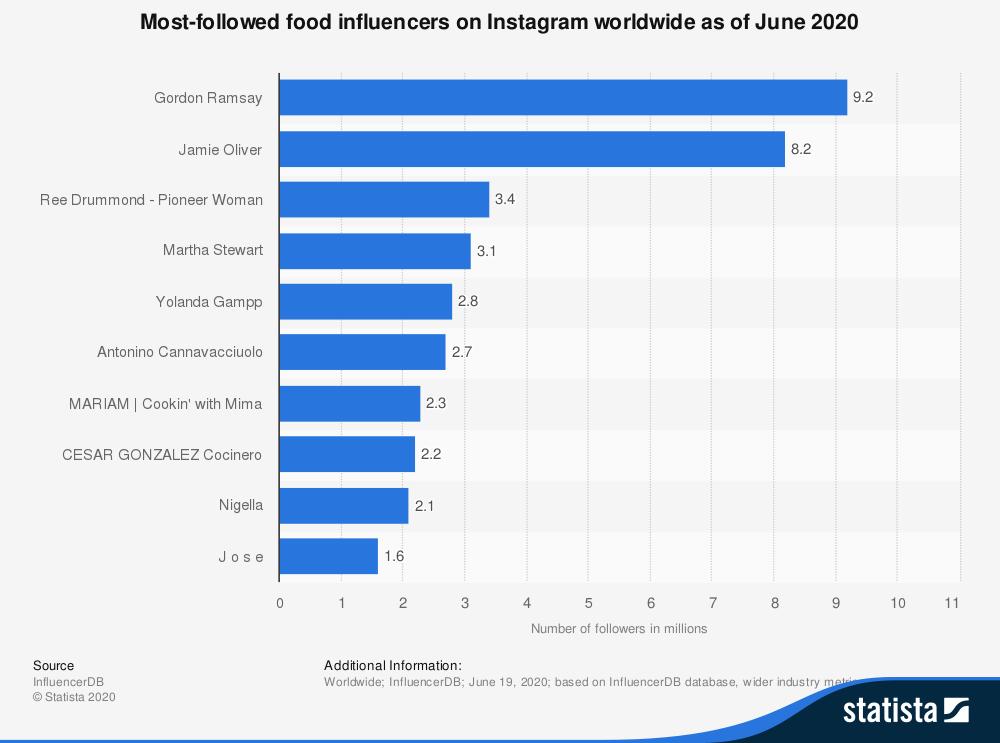 most popular food influencers on instagram worldwide 2020