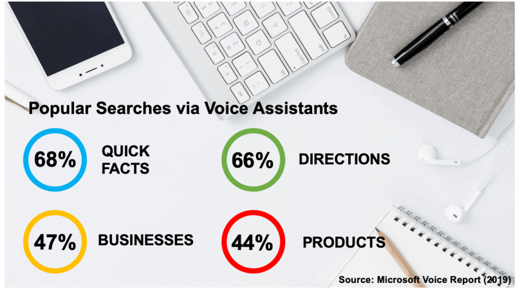 popular searches using google voice search