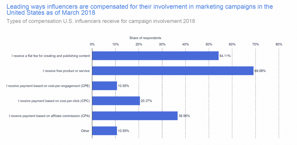 ways influencers are compensated