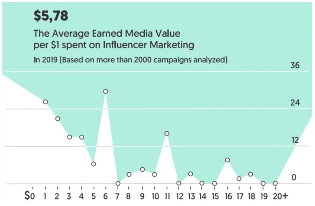 Average Earned Media Value per dollar spent on Influencer Marketing