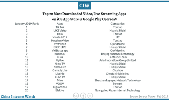 The top 20 most downloaded video live streaming apps list